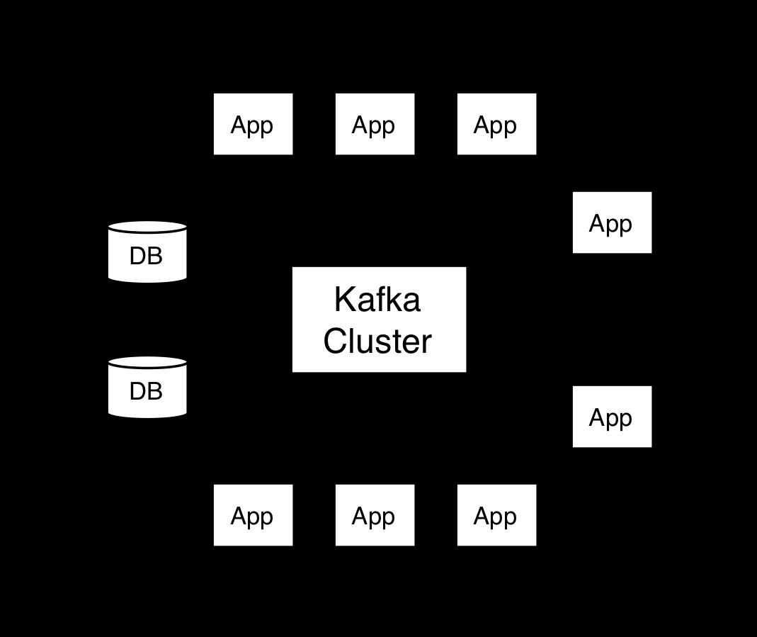 1556898600-9189-kafka-apis