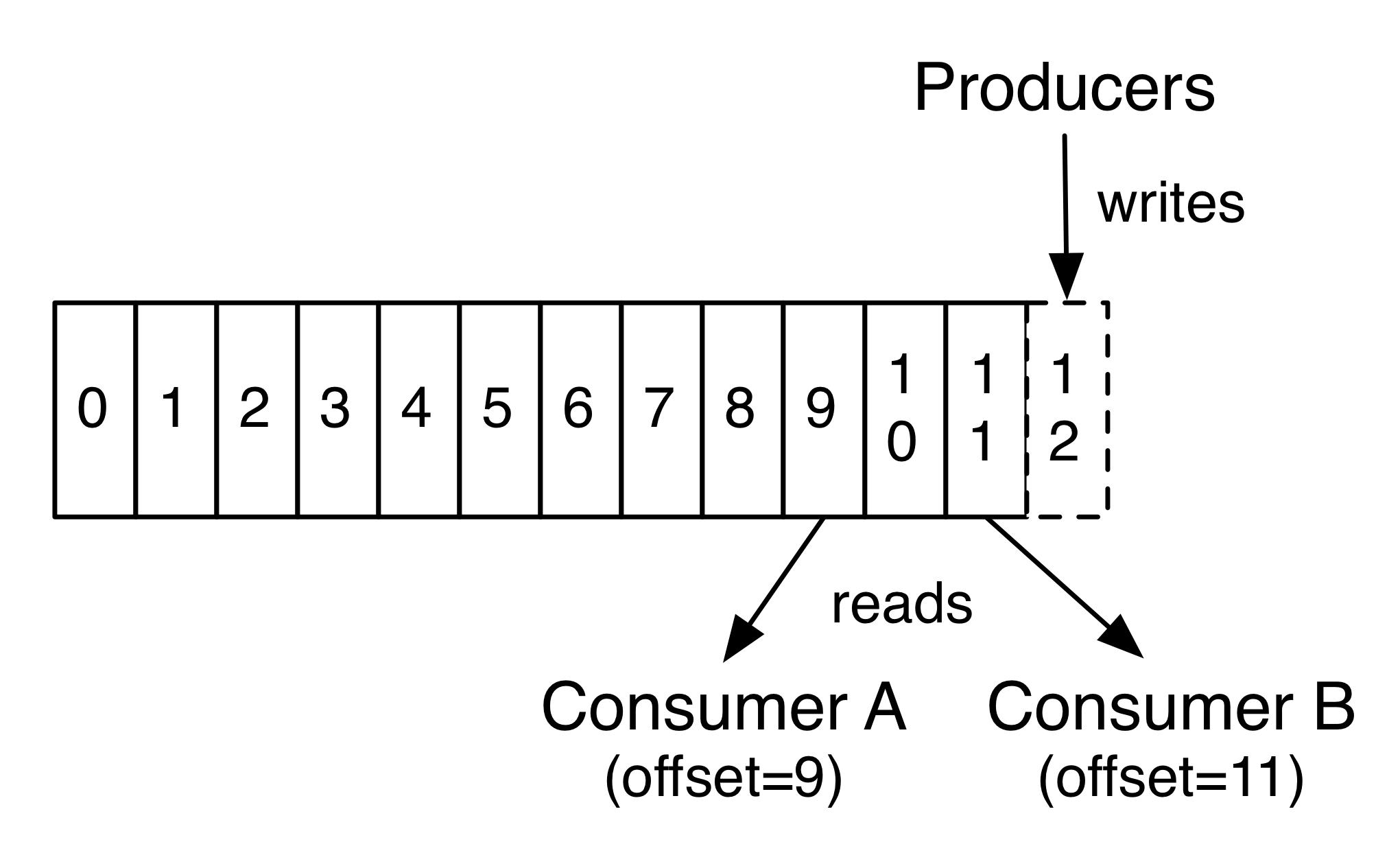 1556898607-4067-log-consumer